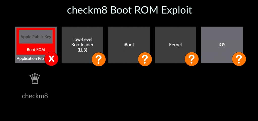 checkm8 boot chain