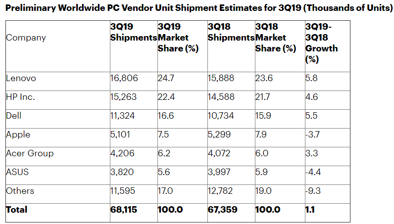 Gartner Says Worldwide PC Shipments