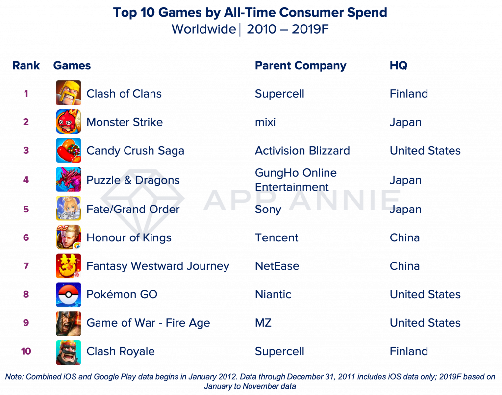 Decade Top Games time spend